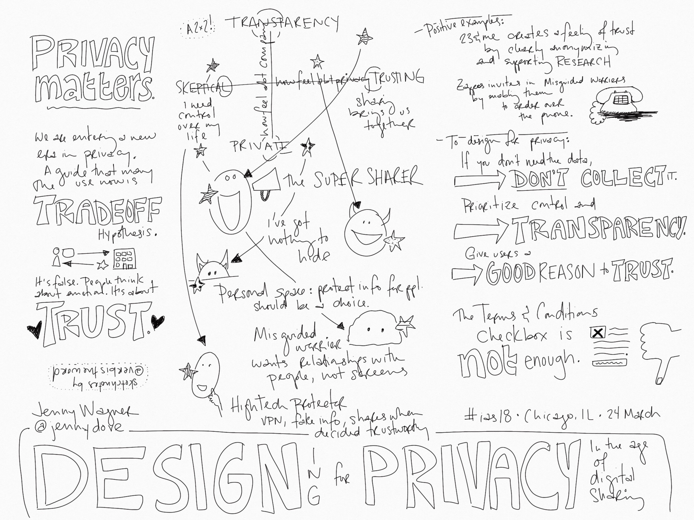 Sketchnote summarizing the privacy personas
